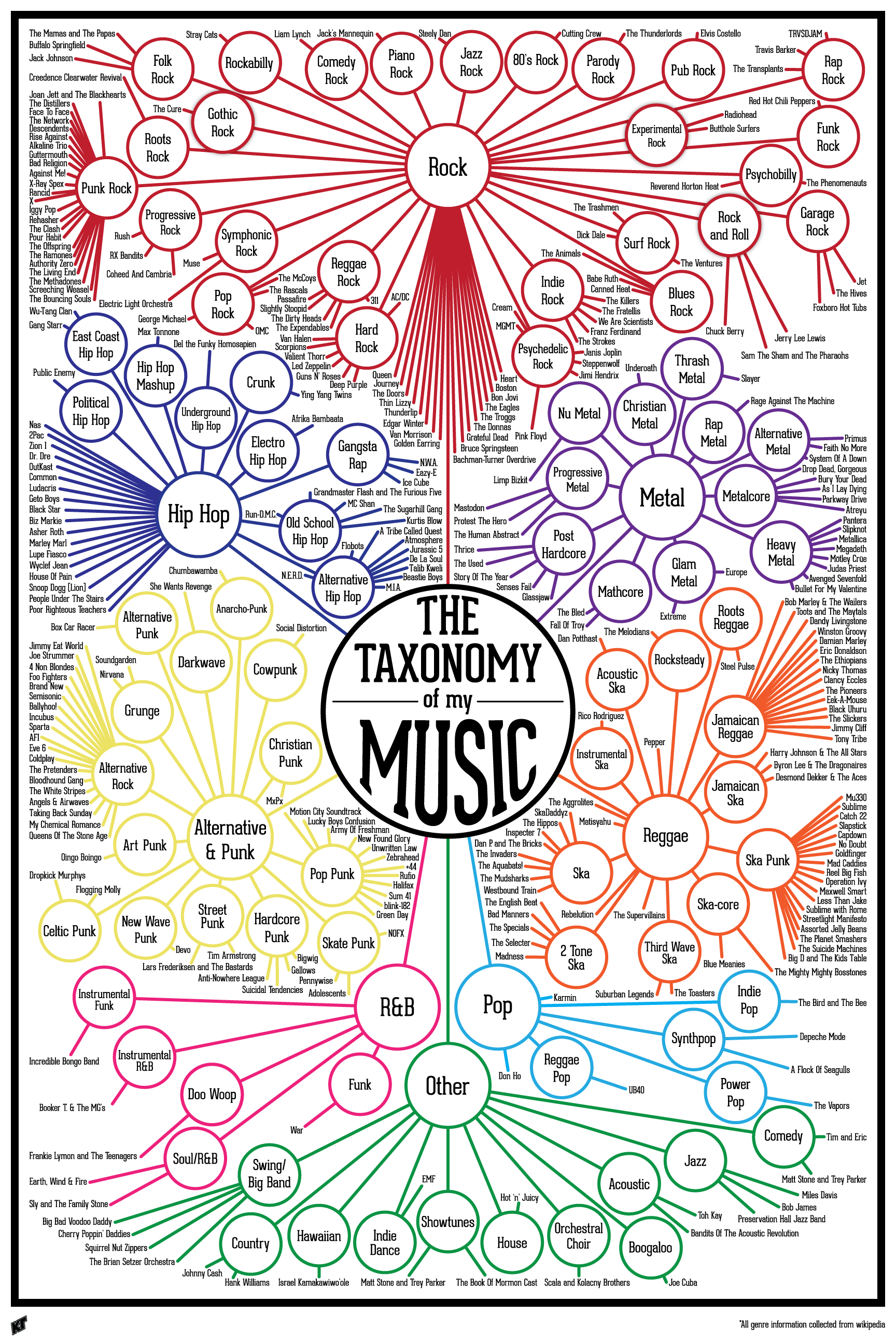 music taxonomy infographic genres finished digital complete styles google guitar